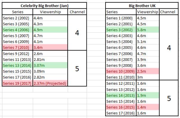 Big Brother Lifetime Viewership